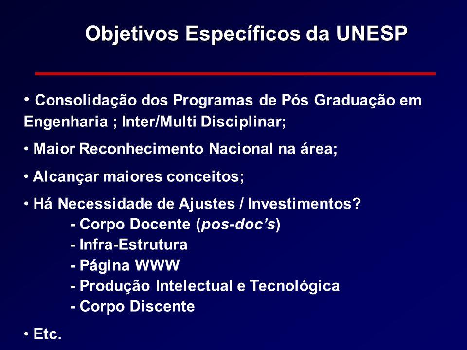 Objetivos Específicos da UNESP Consolidação dos Programas de Pós Graduação em Engenharia ; Inter/Multi Disciplinar; Maior Reconhecimento Nacional na á