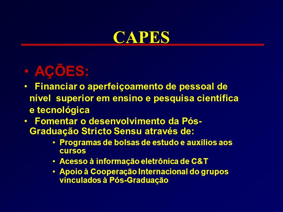 CAPES AÇÕES:AÇÕES: Financiar o aperfeiçoamento de pessoal de nível superior em ensino e pesquisa científica e tecnológica Fomentar o desenvolvimento d