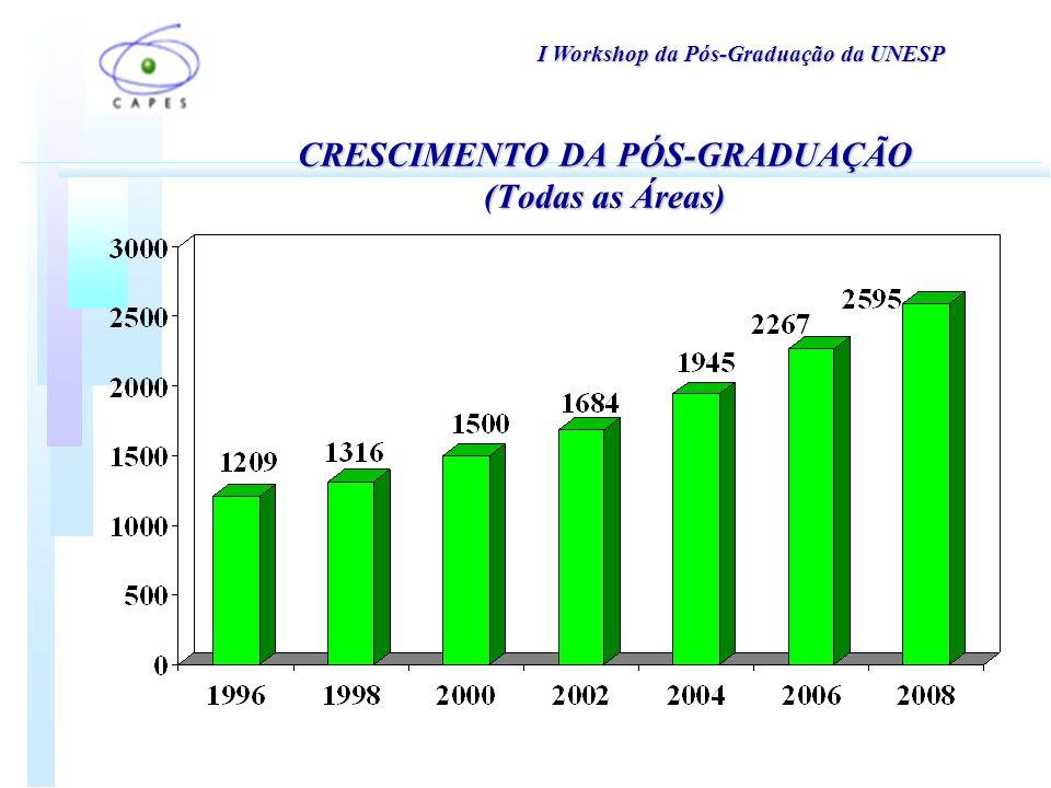 CRESCIMENTO DA PÓS-GRADUAÇÃO (Todas as Áreas) I Workshop da Pós-Graduação da UNESP