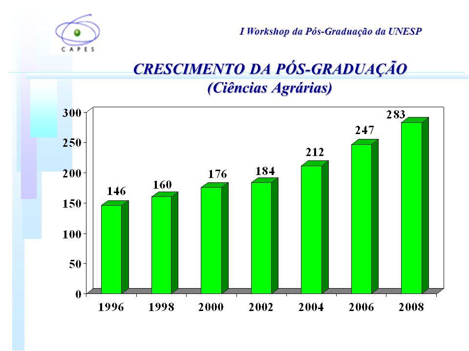 CRESCIMENTO DA PÓS-GRADUAÇÃO (Ciências Agrárias)