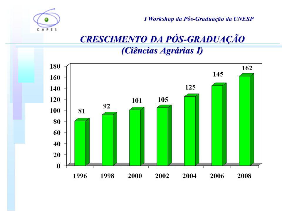 I Workshop da Pós-Graduação da UNESP CRESCIMENTO DA PÓS-GRADUAÇÃO (Ciências Agrárias I)