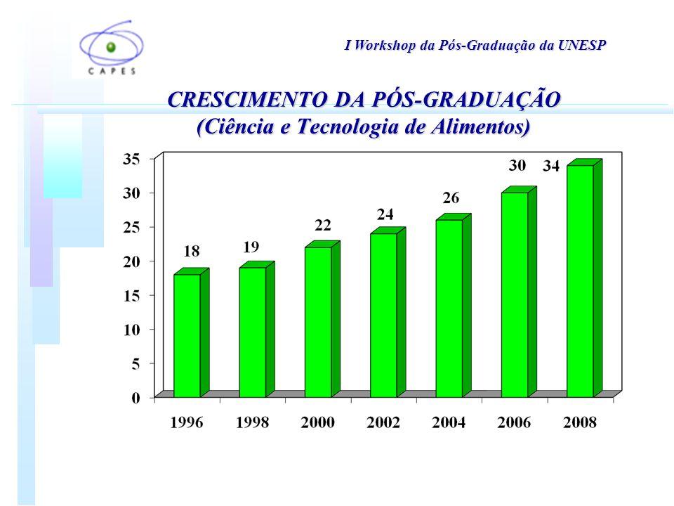 I Workshop da Pós-Graduação da UNESP CRESCIMENTO DA PÓS-GRADUAÇÃO (Ciência e Tecnologia de Alimentos)
