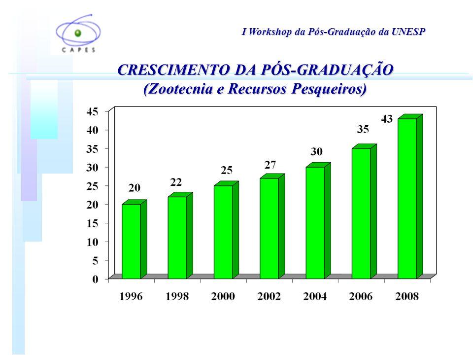 I Workshop da Pós-Graduação da UNESP CRESCIMENTO DA PÓS-GRADUAÇÃO (Zootecnia e Recursos Pesqueiros)