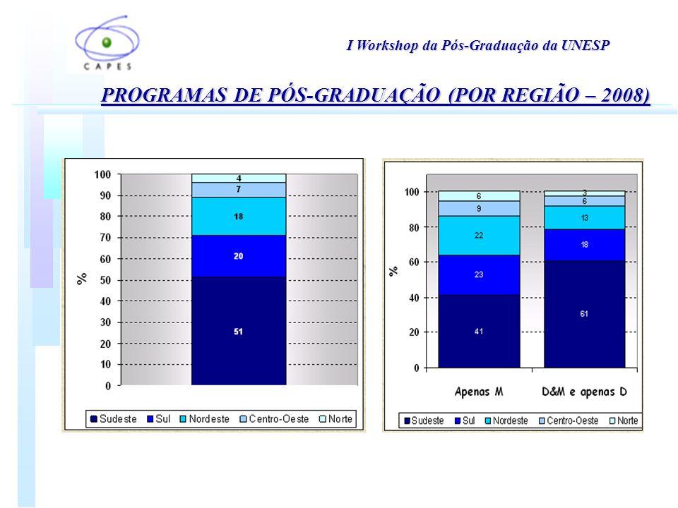 PROGRAMAS DE PÓS-GRADUAÇÃO (POR REGIÃO – 2008) I Workshop da Pós-Graduação da UNESP