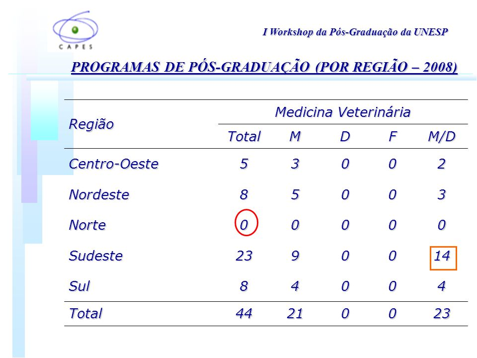 PROGRAMAS DE PÓS-GRADUAÇÃO (POR REGIÃO – 2008) 00000Norte 23002144Total 40048Sul 1400923Sudeste 30058Nordeste 20035Centro-Oeste M/DFDMTotal Medicina Veterinária Região I Workshop da Pós-Graduação da UNESP