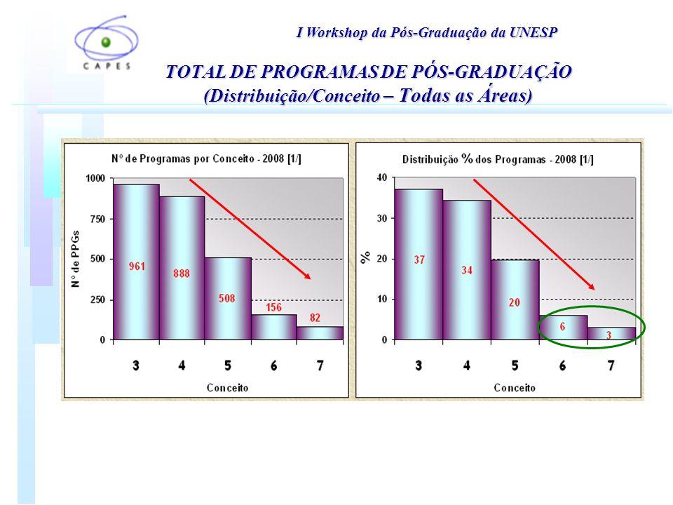 TOTAL DE PROGRAMAS DE PÓS-GRADUAÇÃO (Distribuição/Conceito – Todas as Áreas ) I Workshop da Pós-Graduação da UNESP