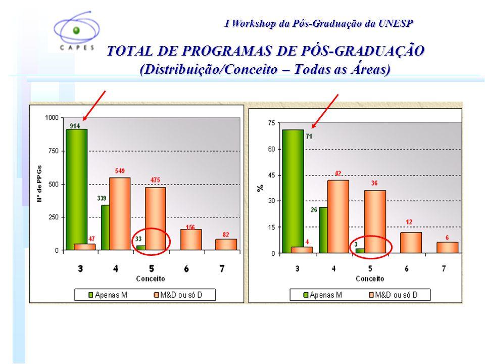 TOTAL DE PROGRAMAS DE PÓS-GRADUAÇÃO (Distribuição/Conceito – Todas as Áreas) I Workshop da Pós-Graduação da UNESP