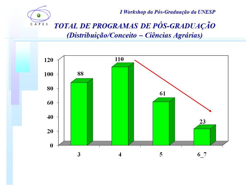 TOTAL DE PROGRAMAS DE PÓS-GRADUAÇÃO (Distribuição/Conceito – Ciências Agrárias) I Workshop da Pós-Graduação da UNESP