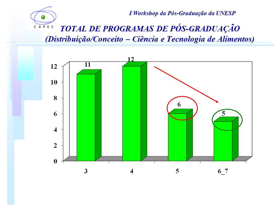 TOTAL DE PROGRAMAS DE PÓS-GRADUAÇÃO (Distribuição/Conceito – Ciência e Tecnologia de Alimentos) I Workshop da Pós-Graduação da UNESP
