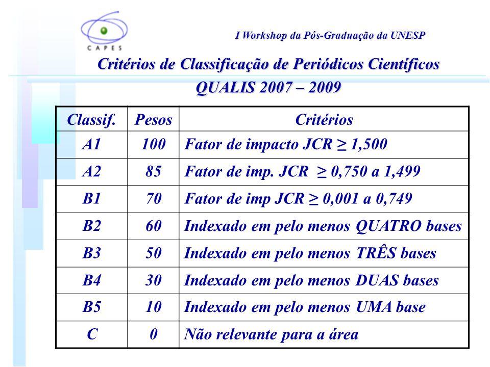 I Workshop da Pós-Graduação da UNESP Critérios de Classificação de Periódicos Científicos QUALIS 2007 – 2009 Classif.PesosCritérios A1100Fator de impacto JCR 1,500 A285Fator de imp.