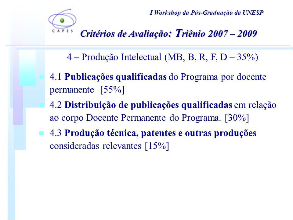 I Workshop da Pós-Graduação da UNESP 4 – 4 – Produção Intelectual (MB, B, R, F, D – 35%) Critérios de Avaliação : T riênio 2007 – 2009 n 4.1 Publicações qualificadas do Programa por docente permanente [55%] n 4.2 Distribuição de publicações qualificadas em relação ao corpo Docente Permanente do Programa.