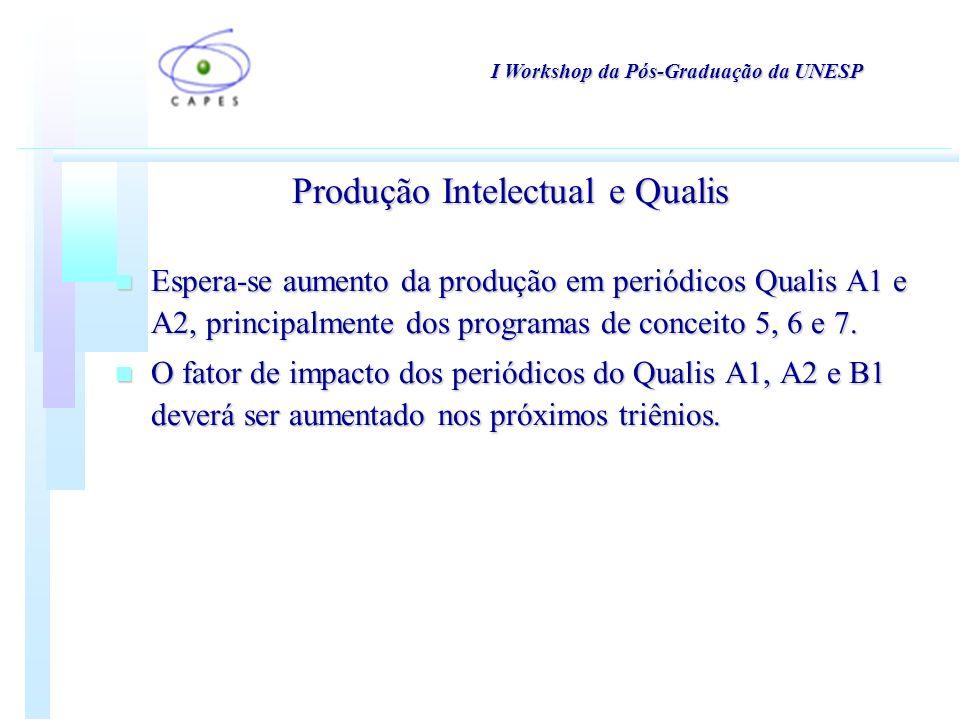 n Espera-se aumento da produção em periódicos Qualis A1 e A2, principalmente dos programas de conceito 5, 6 e 7.
