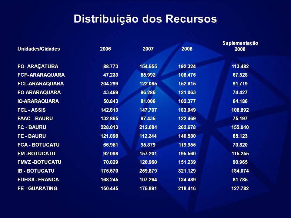 Distribuição dos Recursos Unidades/Cidades200620072008 Suplementação 2008 FO- ARAÇATUBA 88.773154.555192.324113.482 FCF- ARARAQUARA 47.23385.992108.47