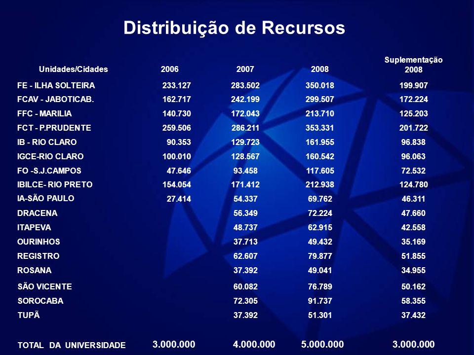 Distribuição de Recursos Unidades/Cidades200620072008 Suplementação 2008 FE - ILHA SOLTEIRA 233.127283.502350.018199.907 FCAV - JABOTICAB. 162.717242.