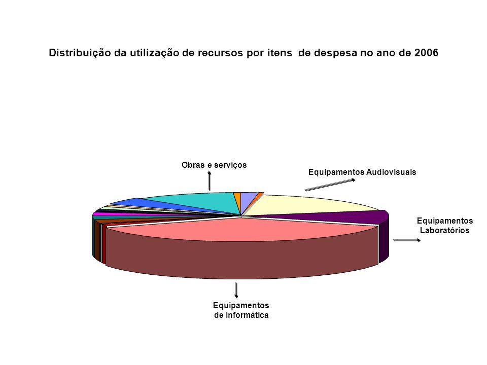 Distribuição da utilização de recursos por itens de despesa no ano de 2006 Obras e serviços Equipamentos de Informática Equipamentos Audiovisuais Equi