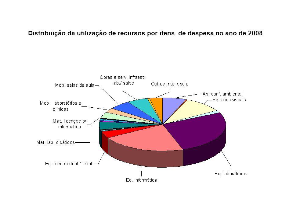 Distribuição da utilização de recursos por itens de despesa no ano de 2008