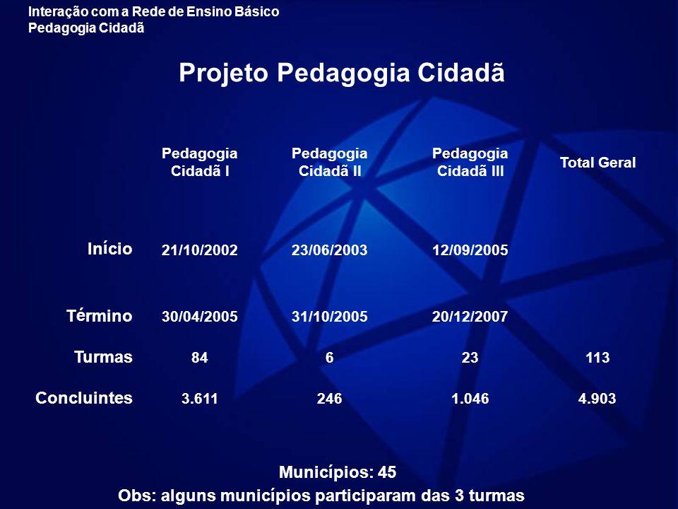 Projeto Pedagogia Cidadã Pedagogia Cidadã I Pedagogia Cidadã II Pedagogia Cidadã III Total Geral Início 21/10/200223/06/200312/09/2005 Término 30/04/2