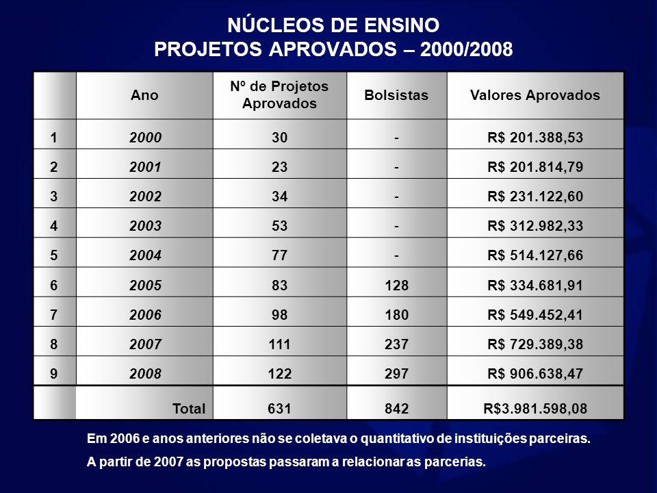 NÚCLEOS DE ENSINO PROJETOS APROVADOS – 2000/2008 Ano Nº de Projetos Aprovados BolsistasValores Aprovados 1200030-R$ 201.388,53 2200123-R$ 201.814,79 3