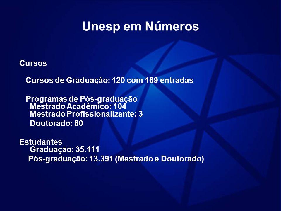 Unesp em Números Cursos Cursos de Graduação: 120 com 169 entradas Programas de Pós-graduação Mestrado Acadêmico: 104 Mestrado Profissionalizante: 3 Do