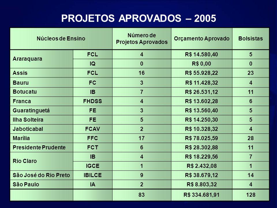 PROJETOS APROVADOS – 2005 Núcleos de Ensino Número de Projetos Aprovados Orçamento AprovadoBolsistas Araraquara FCL4R$ 14.580,405 IQ0R$ 0,000 AssisFCL