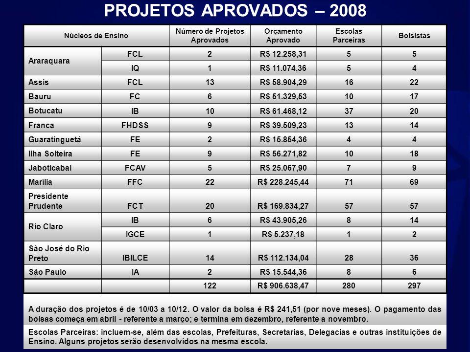 PROJETOS APROVADOS – 2008 Núcleos de Ensino Número de Projetos Aprovados Orçamento Aprovado Escolas Parceiras Bolsistas Araraquara FCL2R$ 12.258,3155