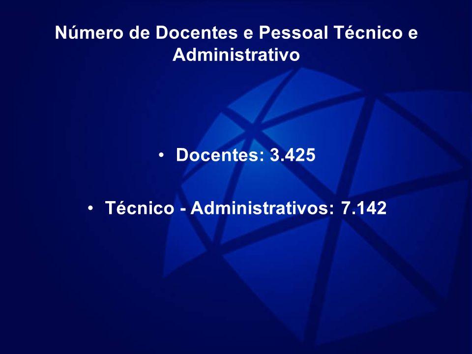 Participantes Número Total de Inscritos792 Número de Trabalhos Inscritos422 Número de Trabalhos Aceitos Comunicações de Pesquisa237 Relatos de Experiência91 Total328