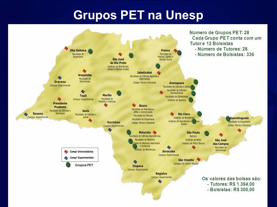 Grupos PET Grupos PET na Unesp Os valores das bolsas são: - Tutores: R$ 1.394,00 - Bolsistas: R$ 300,00 Número de Grupos PET: 28 Cada Grupo PET conta