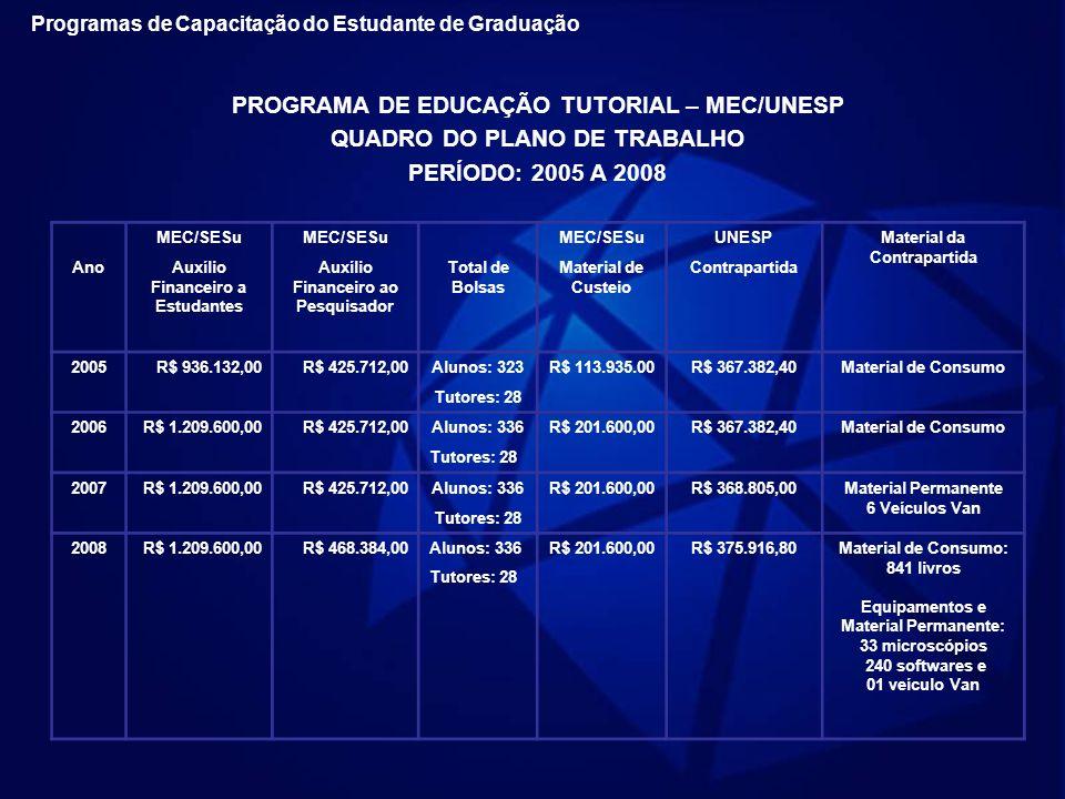 PROGRAMA DE EDUCAÇÃO TUTORIAL – MEC/UNESP QUADRO DO PLANO DE TRABALHO PERÍODO: 2005 A 2008 MEC/SESu UNESPMaterial da Contrapartida AnoAuxílio Financei