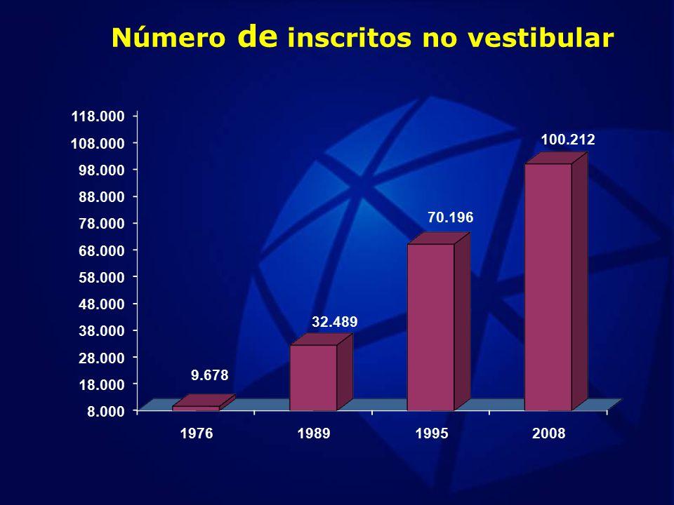 Distribuição da utilização de recursos por itens de despesa nos anos de 2006, 2007 e 2008