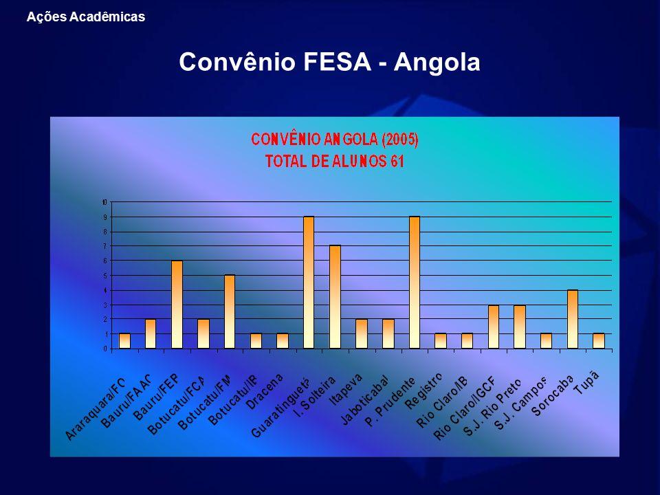 Convênio FESA - Angola Ações Acadêmicas