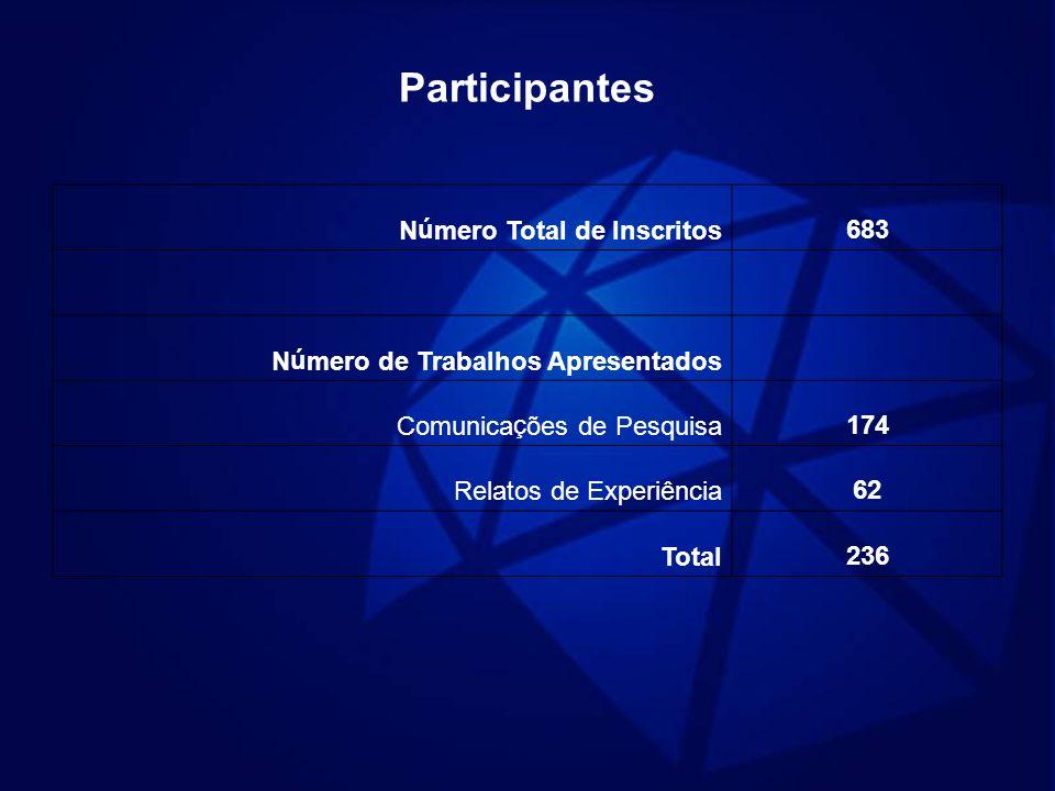 Participantes Número Total de Inscritos683 Número de Trabalhos Apresentados Comunicações de Pesquisa174 Relatos de Experiência62 Total236