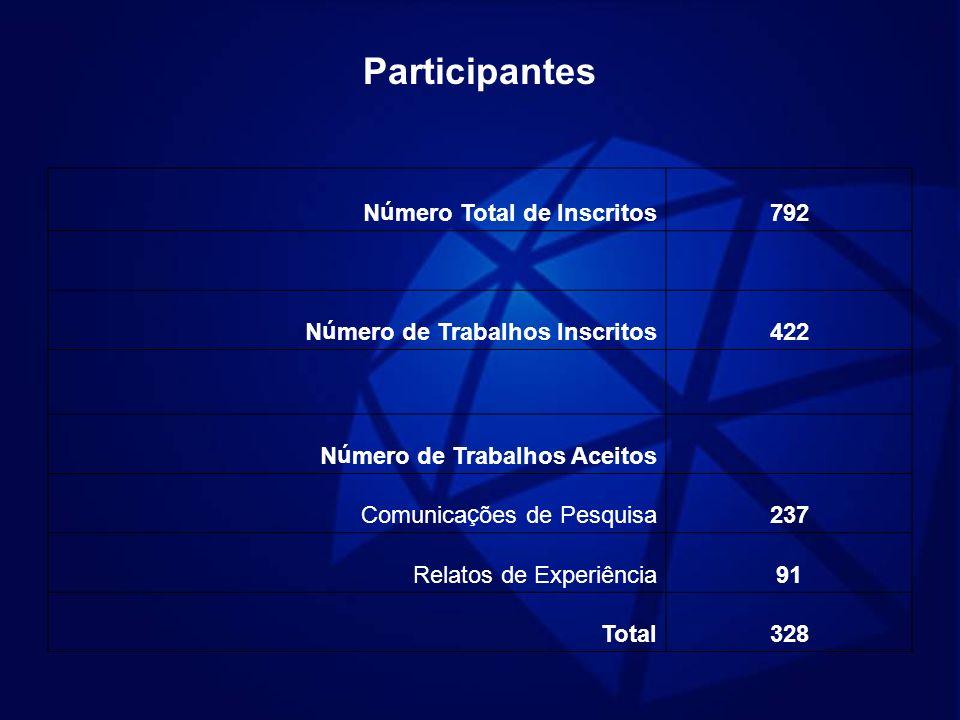 Participantes Número Total de Inscritos792 Número de Trabalhos Inscritos422 Número de Trabalhos Aceitos Comunicações de Pesquisa237 Relatos de Experiê