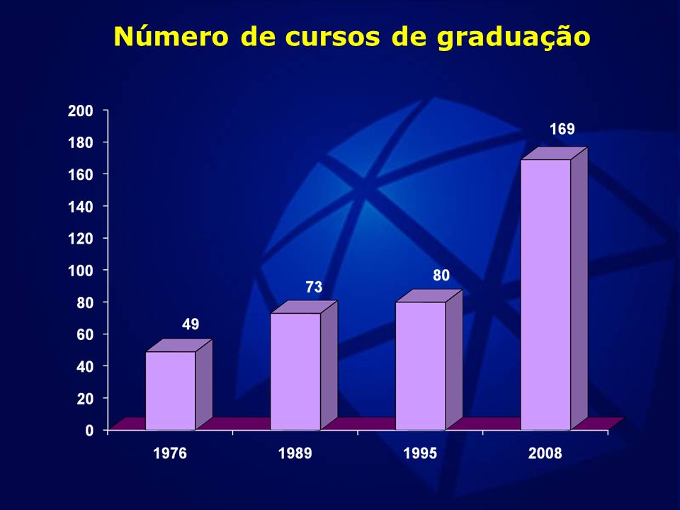 Cursos criados nas Unidades Universitárias Cursos criados nos Campus Experimentais Geografia Lic/Bac – integral (Jan 2007 a Jan 2011) Pedagogia – UNESP/UNIVESP Criação e consolidação de cursos novos