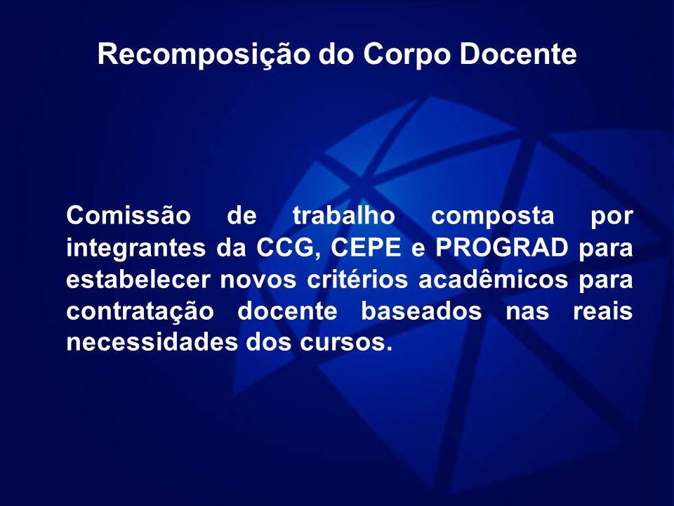 Recomposição do Corpo Docente Comissão de trabalho composta por integrantes da CCG, CEPE e PROGRAD para estabelecer novos critérios acadêmicos para co
