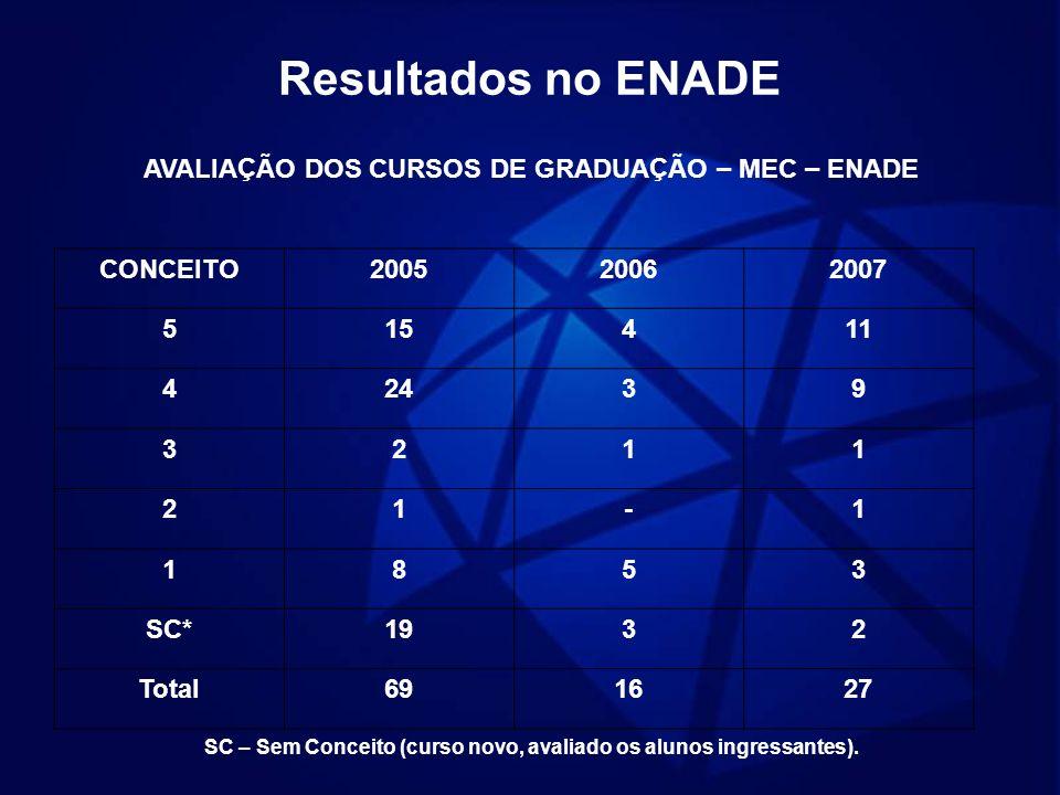 Resultados no ENADE AVALIAÇÃO DOS CURSOS DE GRADUAÇÃO – MEC – ENADE CONCEITO200520062007 515411 42439 3211 21-1 1853 SC*1932 Total691627 SC – Sem Conc