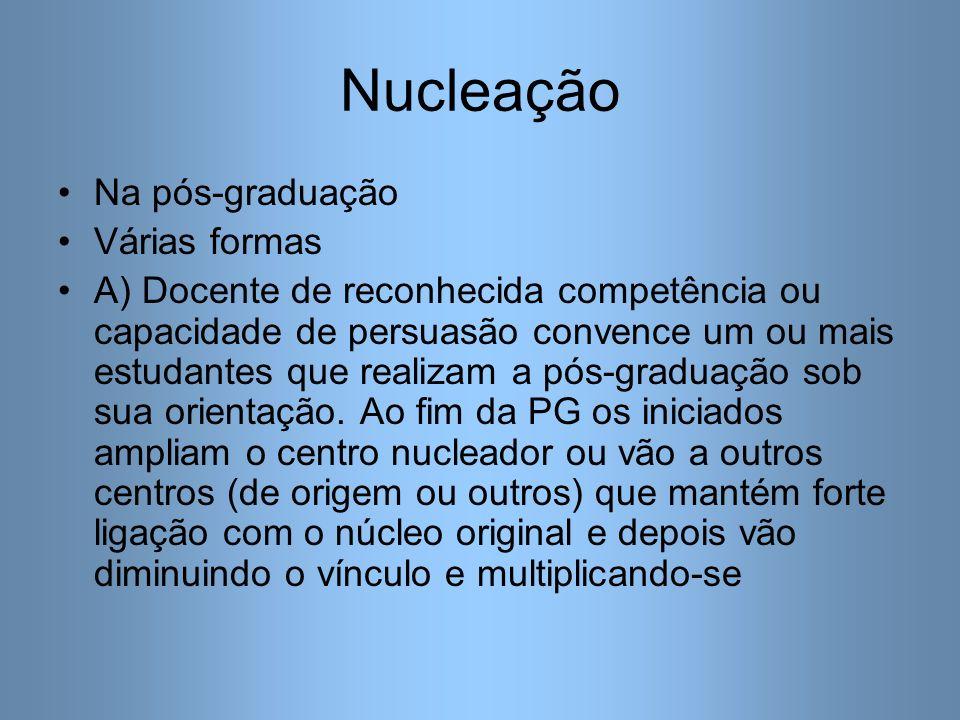 Nucleação B) Institucional- própria instituição (universidade, por exemplo USP após sua formação C) Próprio programa de pós-graduação Exemplos positivos e negativos