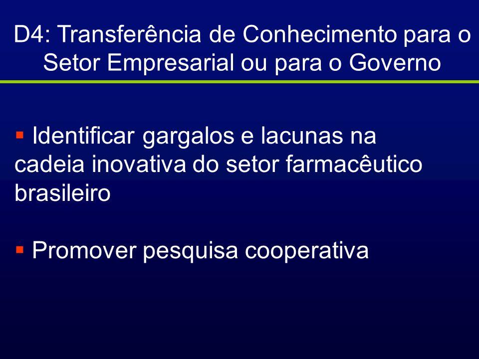 D4: Transferência de Conhecimento para o Setor Empresarial ou para o Governo Identificar gargalos e lacunas na cadeia inovativa do setor farmacêutico