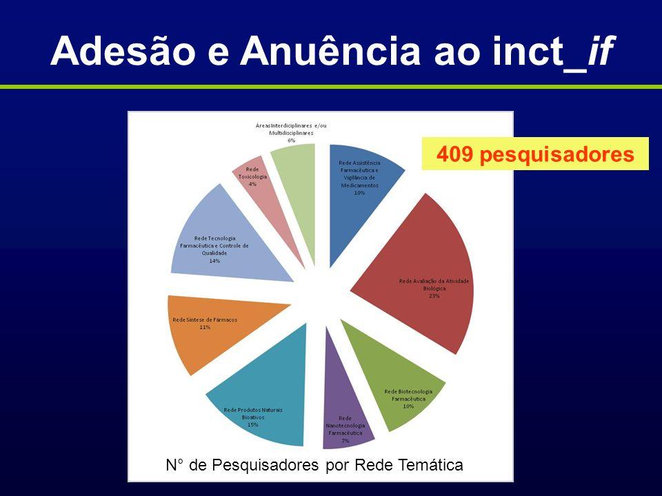 Adesão e Anuência ao inct_if N° de Pesquisadores por Rede Temática 409 pesquisadores