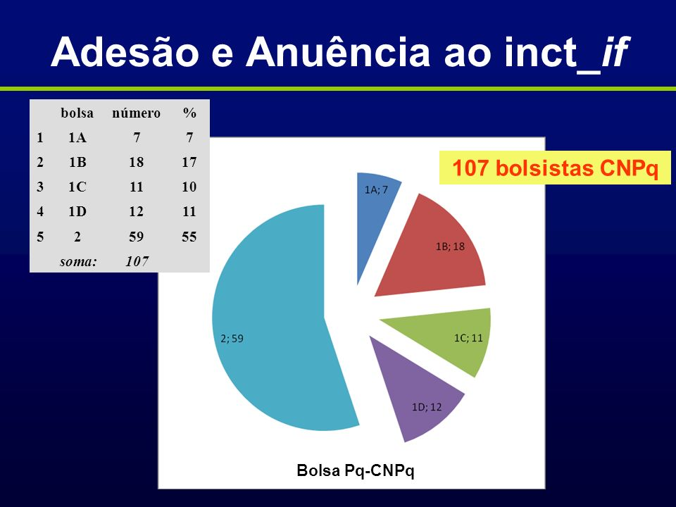 Adesão e Anuência ao inct_if Bolsa Pq-CNPq bolsanúmero% 11A77 21B1817 31C1110 41D1211 525955 soma:107 107 bolsistas CNPq