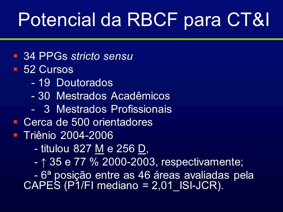 Potencial da RBCF para CT&I 34 PPGs stricto sensu 52 Cursos - 19 Doutorados - 30 Mestrados Acadêmicos - 3 Mestrados Profissionais Cerca de 500 orienta