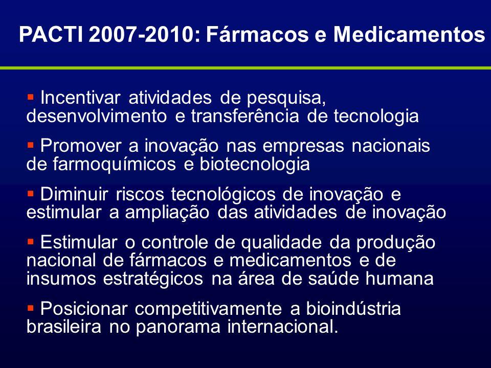 PACTI 2007-2010: Fármacos e Medicamentos Incentivar atividades de pesquisa, desenvolvimento e transferência de tecnologia Promover a inovação nas empr