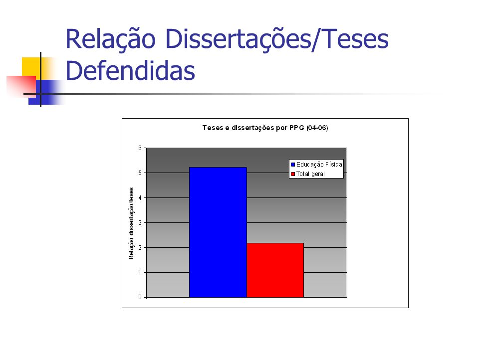Relação Dissertações/Teses Defendidas