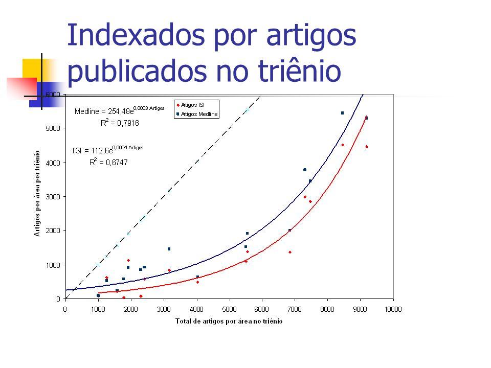 Indexados por artigos publicados no triênio