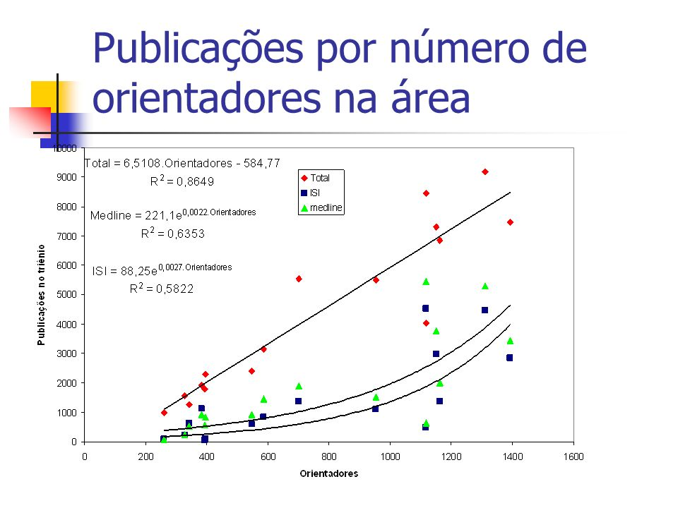 Publicações por número de orientadores na área