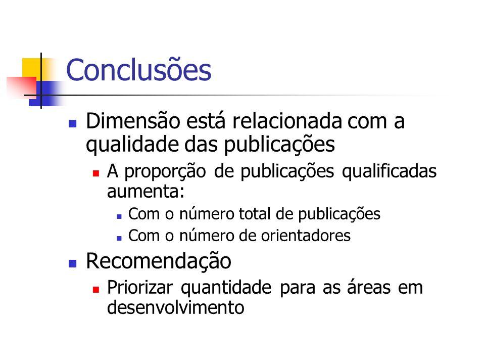 Conclusões Dimensão está relacionada com a qualidade das publicações A proporção de publicações qualificadas aumenta: Com o número total de publicações Com o número de orientadores Recomendação Priorizar quantidade para as áreas em desenvolvimento