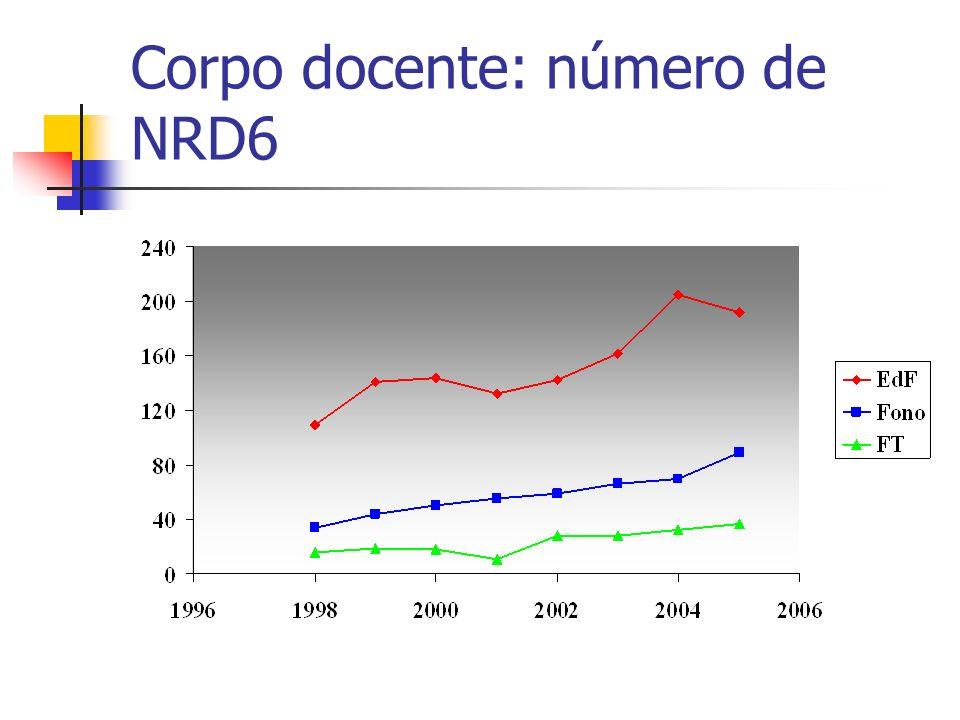 Corpo docente: número de NRD6