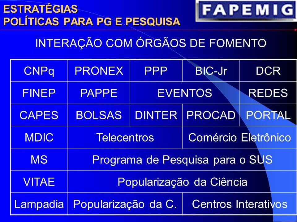 CNPqPRONEXPPPBIC-JrDCR FINEPPAPPEEVENTOSREDES CAPESBOLSASDINTERPROCADPORTAL MDICTelecentrosComércio Eletrônico MSPrograma de Pesquisa para o SUS VITAEPopularização da Ciência LampadiaPopularização da C.Centros Interativos INTERAÇÃO COM ÓRGÃOS DE FOMENTO