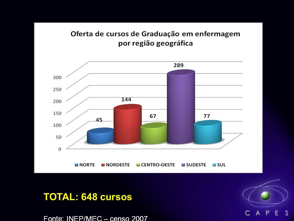 TOTAL: 648 cursos Fonte: INEP/MEC – censo 2007