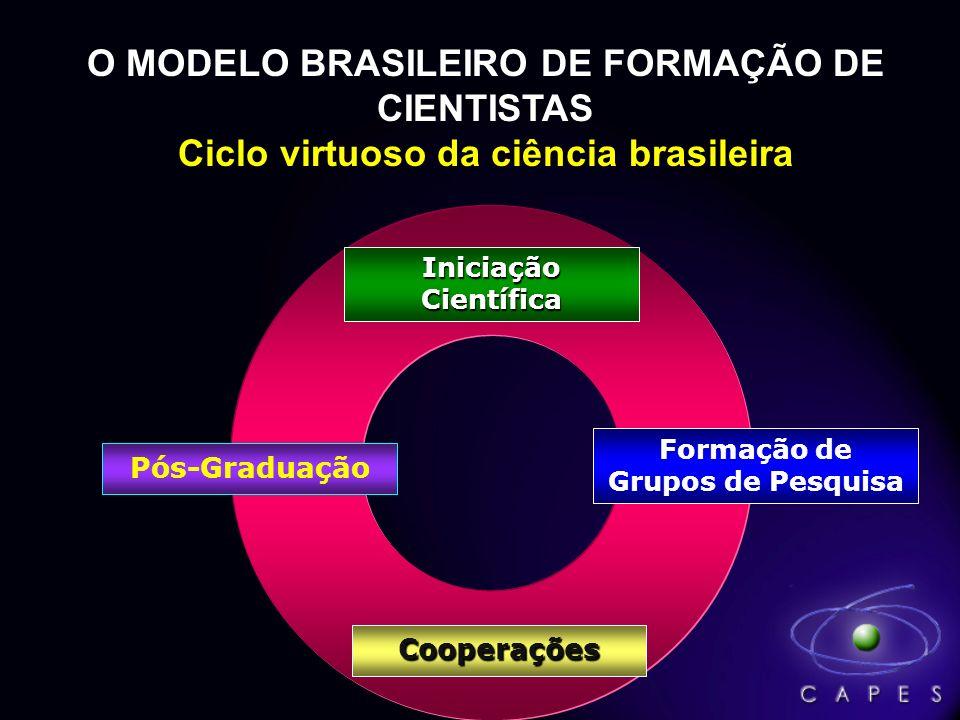 O MODELO BRASILEIRO DE FORMAÇÃO DE CIENTISTAS Ciclo virtuoso da ciência brasileira Iniciação Científica Formação de Grupos de Pesquisa Pós-Graduação C