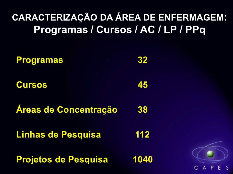 CARACTERIZAÇÃO DA ÁREA DE ENFERMAGEM : Programas / Cursos / AC / LP / PPq Programas 32 Cursos 45 Áreas de Concentração 38 Linhas de Pesquisa 112 Proje